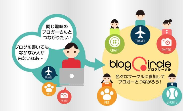 ブログサークルの登録方法から設定方法までを図解入りで解説